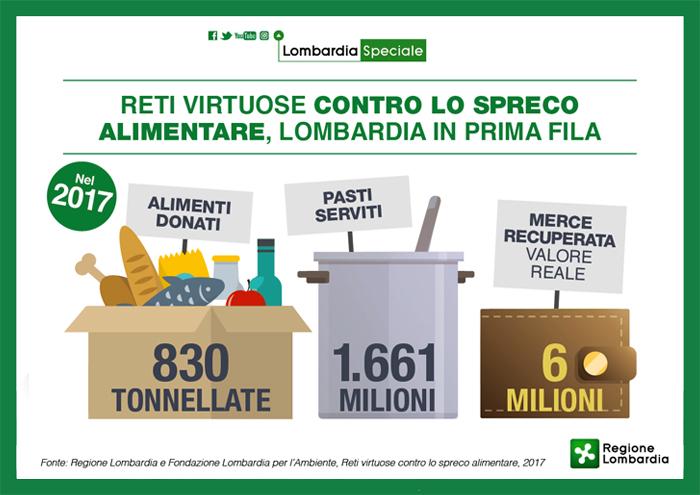 3e88f4a03c Reti virtuose contro lo spreco alimentare, Lombardia in prima fila