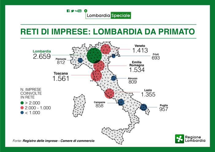 Reti di imprese  Lombardia da primato 1da59938fd11