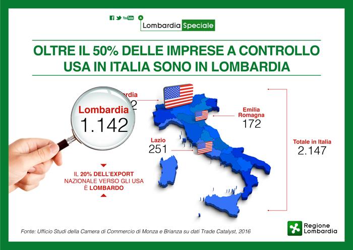 Il rapporto privilegiato tra Italia e Stati Uniti è dimostrato anche dal  numero elevato di imprese a stelle e strisce attive nella Penisola  sono  ben 2.147. 46665ed48677