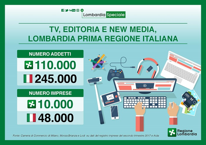 Tv, editoria e new media, Lombardia prima regione italiana